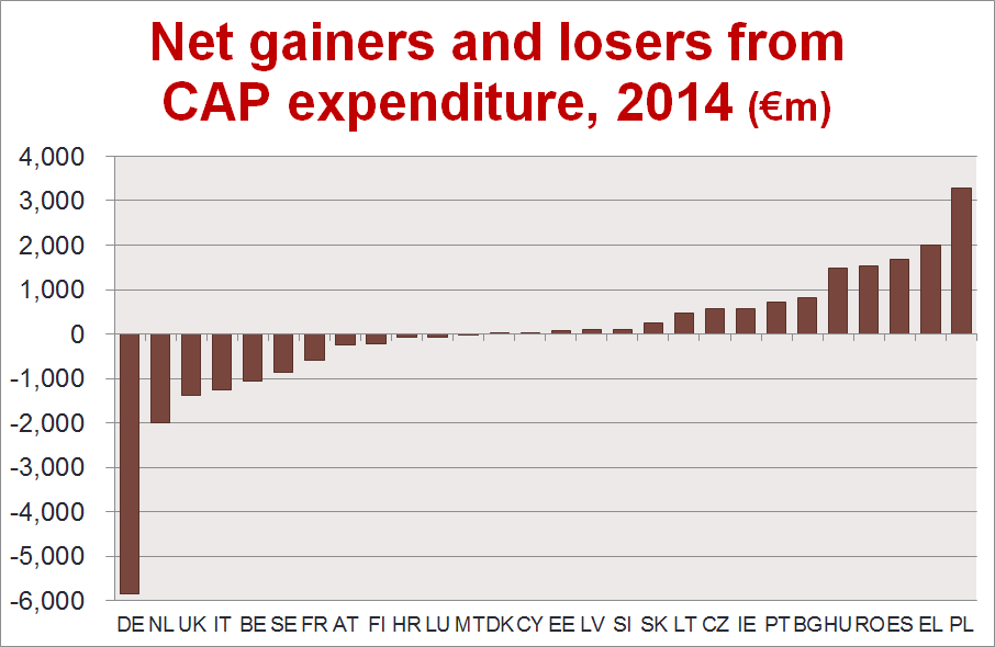 Net-CAP-transfers-absolute-2014.png