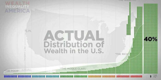 Wealth Distribution in USA.jpg