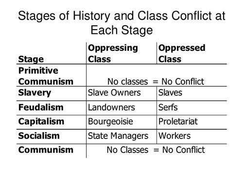 The-six-stages-of-Marxs-theory-of-history-of-class-struggle.jpg