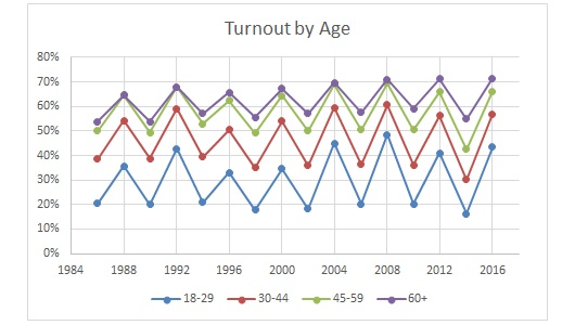 turnout-by-age.jpg
